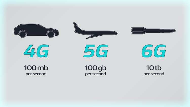 4G vs 5G vs 6G Network Comparison